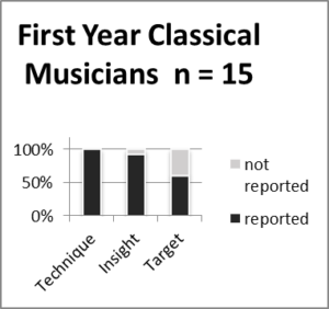 A reflective essay about classical music
